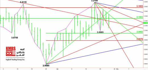 Technical Analysis Copper Price KMBS.png